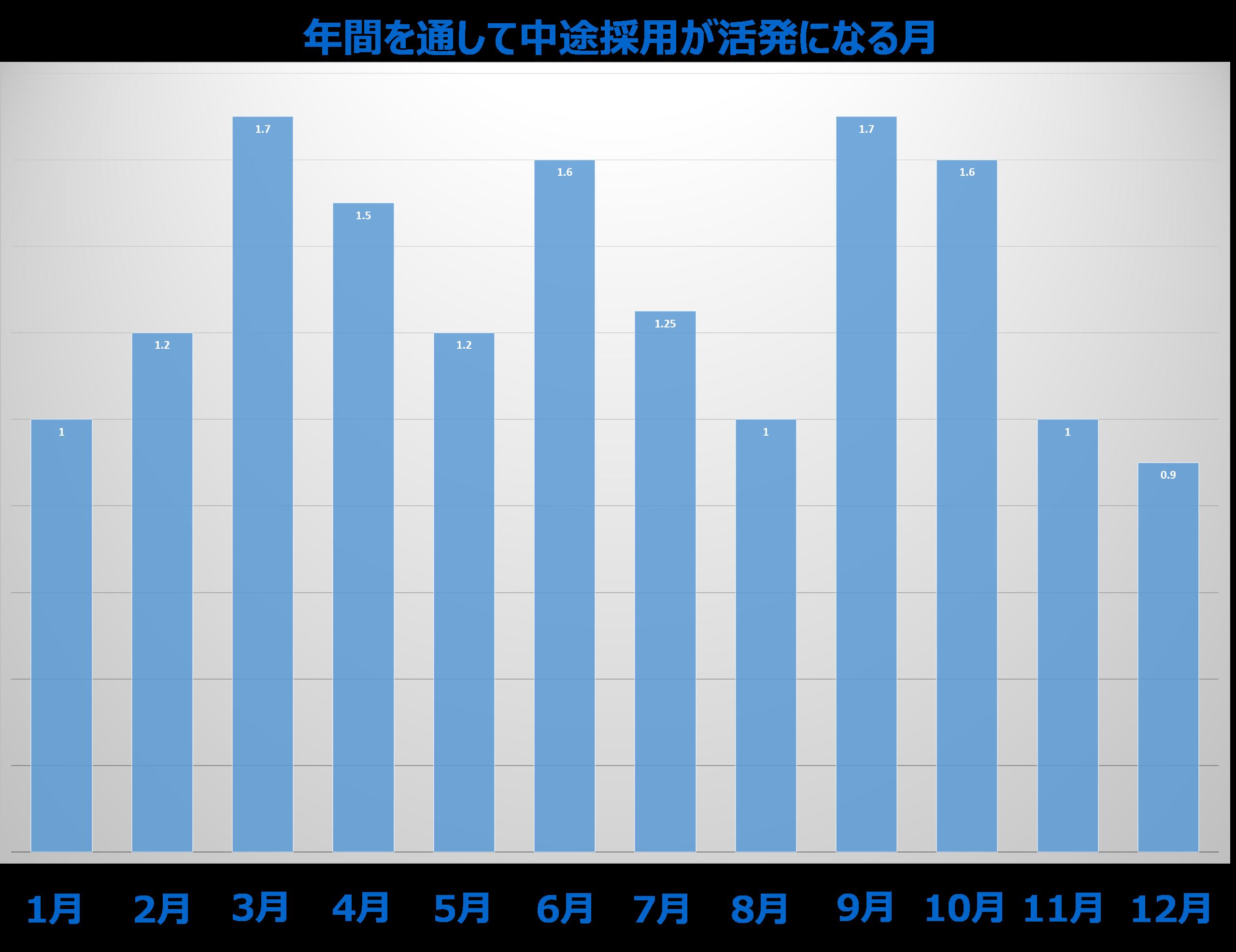 %e6%b1%82%e4%ba%ba%e3%81%8c%e5%a2%97%e3%81%88%e3%82%8b%e3%82%b0%e3%83%a9%e3%83%95