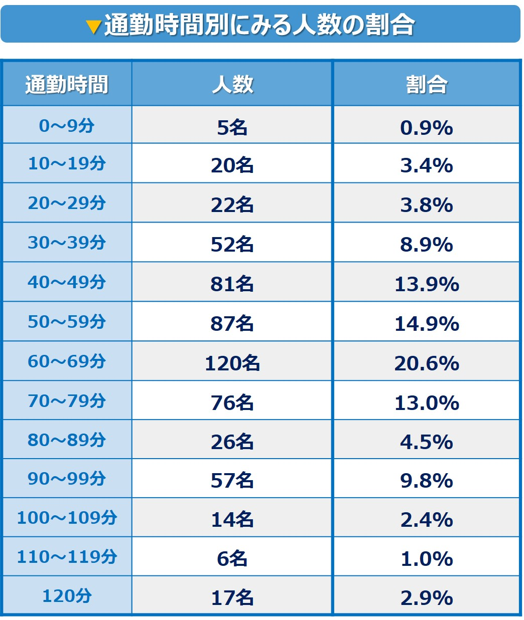 %e9%80%9a%e5%8b%a4%e6%99%82%e9%96%93%e3%81%ae%e5%89%b2%e5%90%88